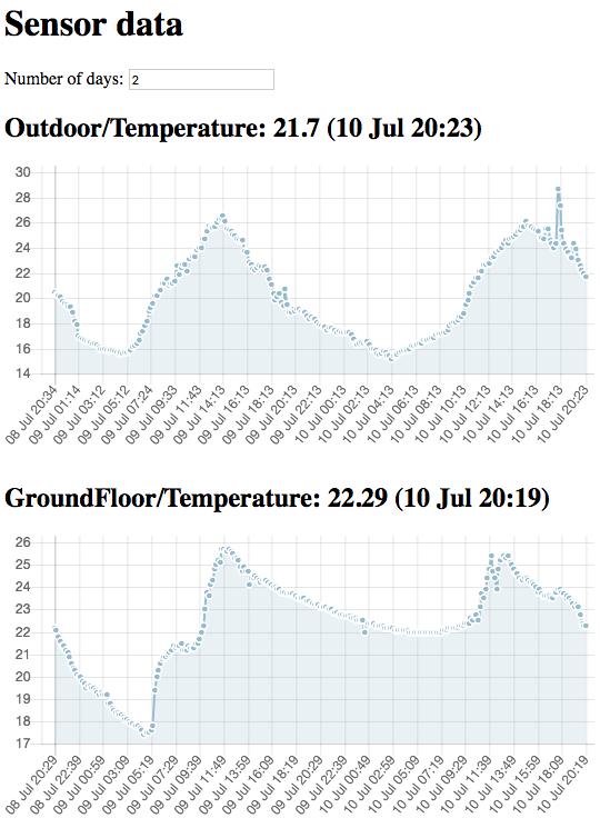 outdoorindoor_temp_graph.png
