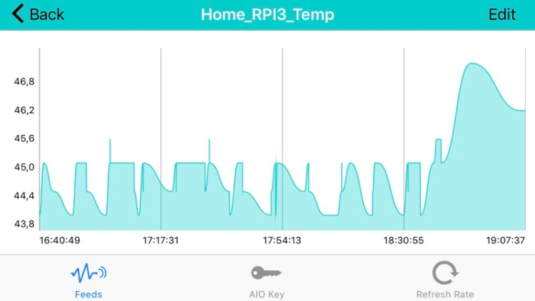 Monitoring CPU temperatures on a Raspberry Pi with MQTT – Thingsmatic