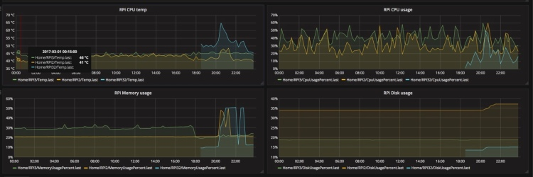grafana_rpi_graphs