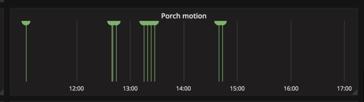 porch_motion_events2.png