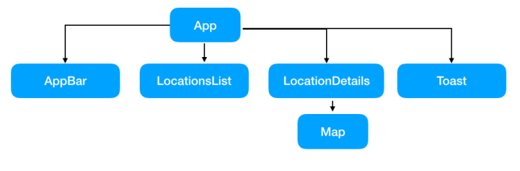 locpoc_components